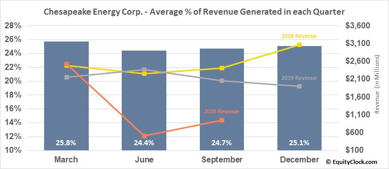 Chesapeake Energy Corp. (OTCMKT:CHKAQ) Revenue Seasonality