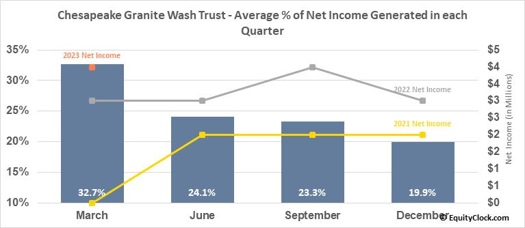 Chesapeake Granite Wash Trust (NYSE:CHKR) Net Income Seasonality