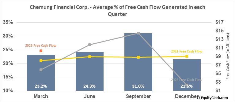 Chemung Financial Corp. (NASD:CHMG) Free Cash Flow Seasonality