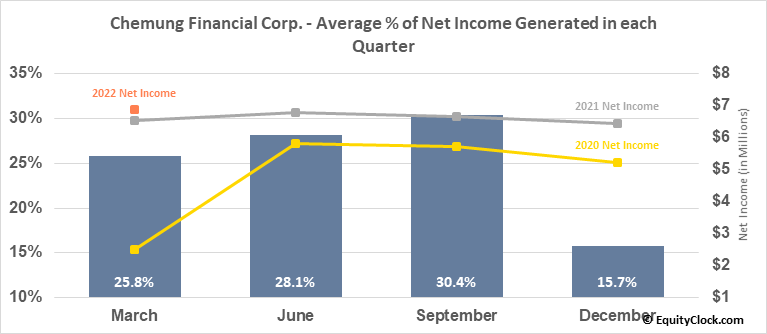 Chemung Financial Corp. (NASD:CHMG) Net Income Seasonality