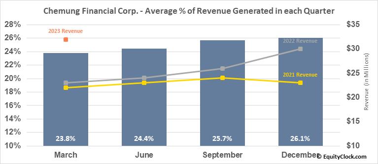 Chemung Financial Corp. (NASD:CHMG) Revenue Seasonality