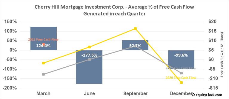 Cherry Hill Mortgage Investment Corp. (NYSE:CHMI) Free Cash Flow Seasonality