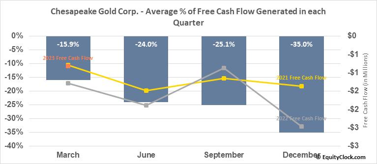 Chesapeake Gold Corp. (OTCMKT:CHPGF) Free Cash Flow Seasonality
