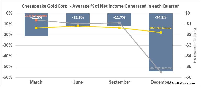 Chesapeake Gold Corp. (OTCMKT:CHPGF) Net Income Seasonality