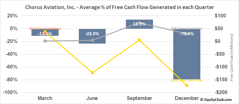 Chorus Aviation, Inc. (TSE:CHR.TO) Free Cash Flow Seasonality