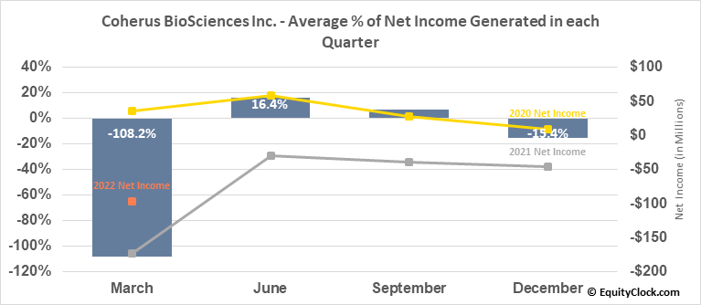 Coherus BioSciences Inc. (NASD:CHRS) Net Income Seasonality
