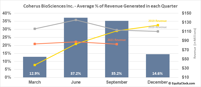 Coherus BioSciences Inc. (NASD:CHRS) Revenue Seasonality