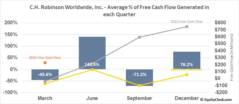 C.H. Robinson Worldwide, Inc. (NASD:CHRW) Free Cash Flow Seasonality