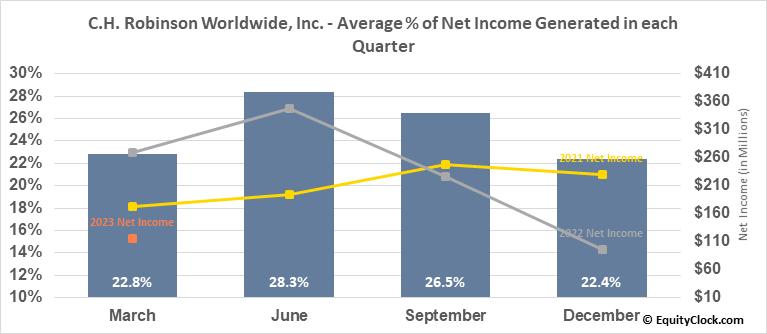 C.H. Robinson Worldwide, Inc. (NASD:CHRW) Net Income Seasonality