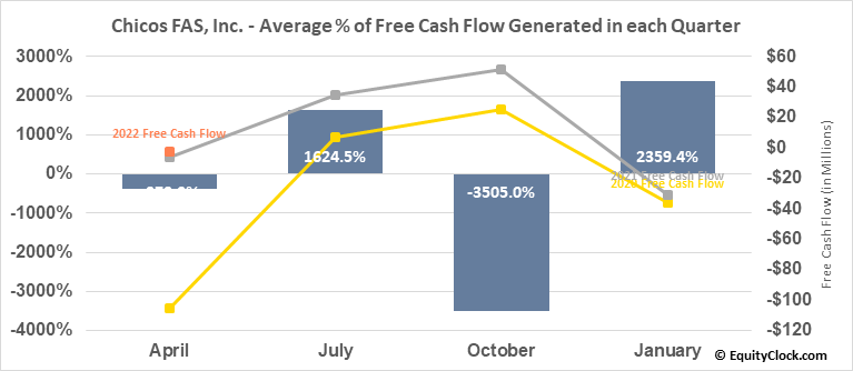 Chicos FAS, Inc. (NYSE:CHS) Free Cash Flow Seasonality