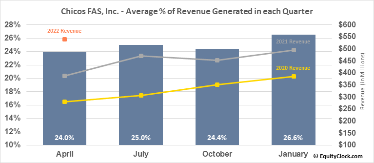 Chicos FAS, Inc. (NYSE:CHS) Revenue Seasonality