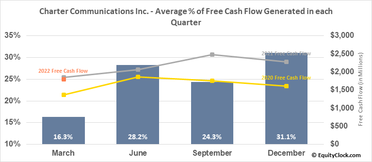 Charter Communications Inc. (NASD:CHTR) Free Cash Flow Seasonality
