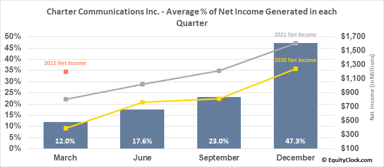 Charter Communications Inc. (NASD:CHTR) Net Income Seasonality