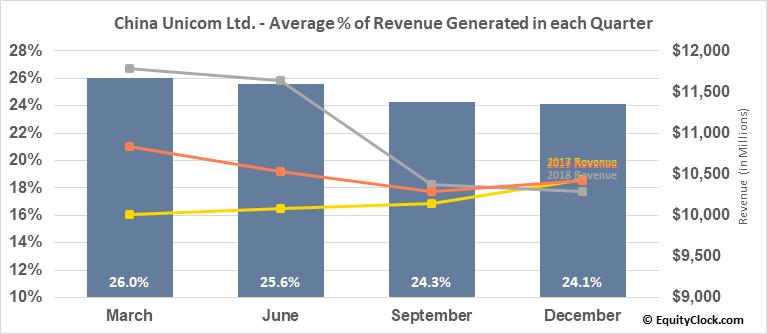 China Unicom Ltd. (NYSE:CHU) Revenue Seasonality