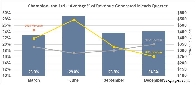 Champion Iron Ltd. (TSE:CIA.TO) Revenue Seasonality