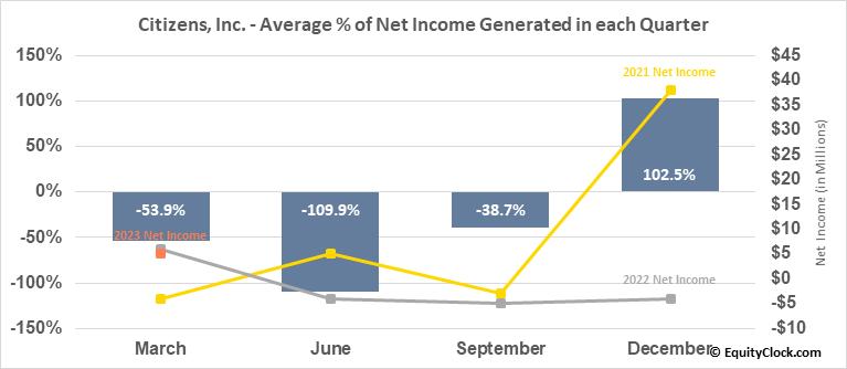 Citizens, Inc. (NYSE:CIA) Net Income Seasonality