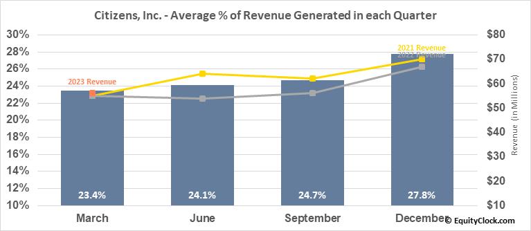 Citizens, Inc. (NYSE:CIA) Revenue Seasonality