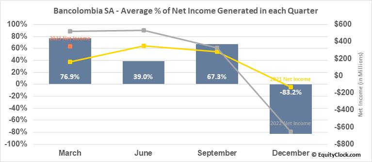 Bancolombia SA (NYSE:CIB) Net Income Seasonality