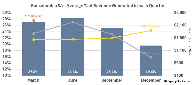 Bancolombia SA (NYSE:CIB) Revenue Seasonality