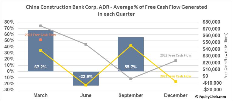 China Construction Bank Corp. ADR (OTCMKT:CICHY) Free Cash Flow Seasonality