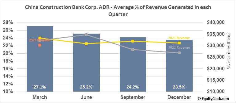China Construction Bank Corp. ADR (OTCMKT:CICHY) Revenue Seasonality