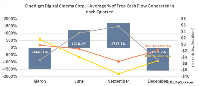 Cinedigm Digital Cinema Corp. (NASD:CIDM) Free Cash Flow Seasonality