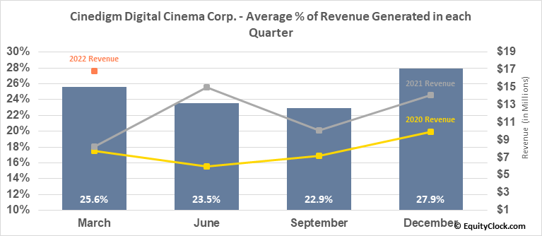 Cinedigm Digital Cinema Corp. (NASD:CIDM) Revenue Seasonality