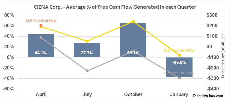 CIENA Corp. (NYSE:CIEN) Free Cash Flow Seasonality