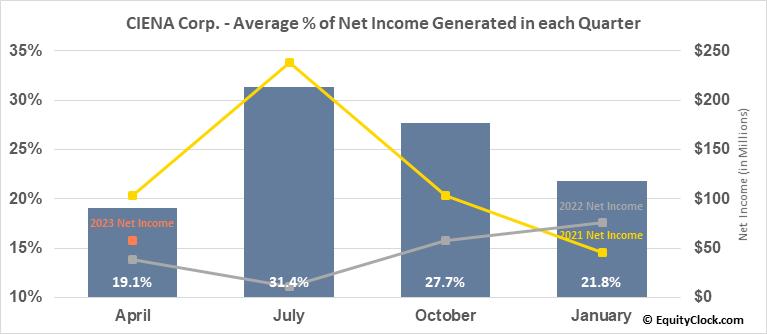 CIENA Corp. (NYSE:CIEN) Net Income Seasonality