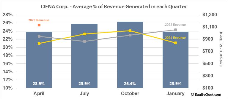 CIENA Corp. (NYSE:CIEN) Revenue Seasonality