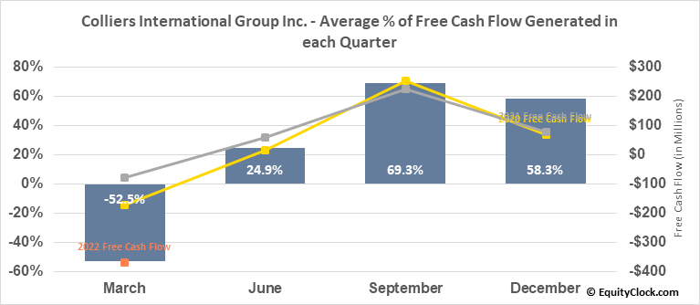 Colliers International Group Inc. (TSE:CIGI.TO) Free Cash Flow Seasonality