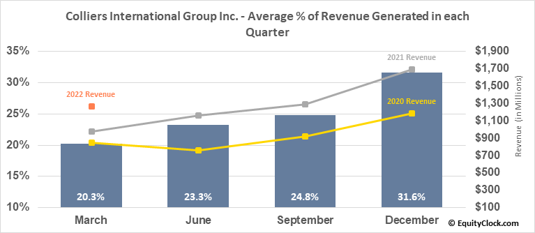 Colliers International Group Inc. (TSE:CIGI.TO) Revenue Seasonality