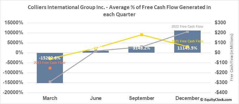 Colliers International Group Inc. (NASD:CIGI) Free Cash Flow Seasonality
