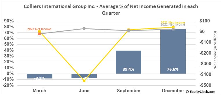 Colliers International Group Inc. (NASD:CIGI) Net Income Seasonality