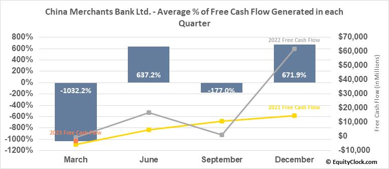 China Merchants Bank Ltd. (OTCMKT:CIHKY) Free Cash Flow Seasonality