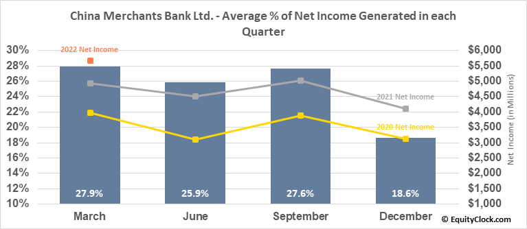 China Merchants Bank Ltd. (OTCMKT:CIHKY) Net Income Seasonality