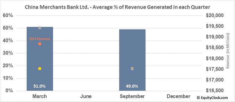 China Merchants Bank Ltd. (OTCMKT:CIHKY) Revenue Seasonality
