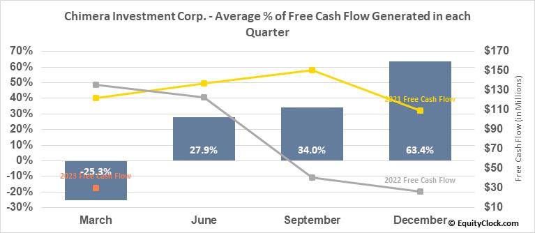 Chimera Investment Corp. (NYSE:CIM) Free Cash Flow Seasonality