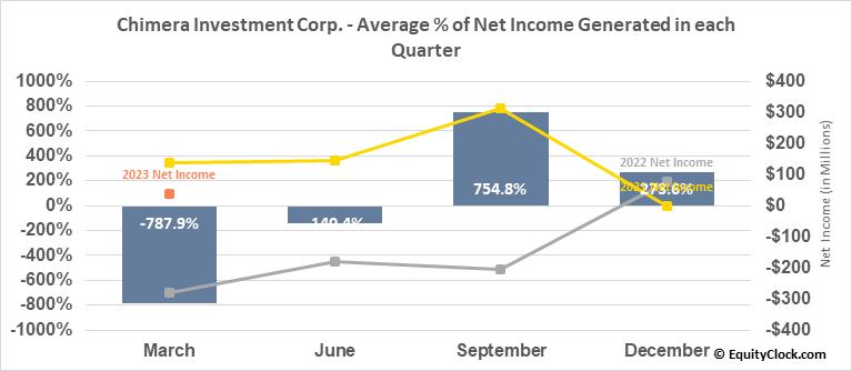 Chimera Investment Corp. (NYSE:CIM) Net Income Seasonality