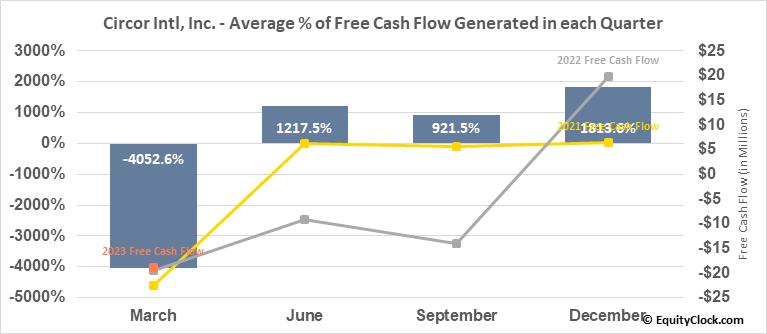 Circor Intl, Inc. (NYSE:CIR) Free Cash Flow Seasonality