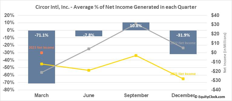 Circor Intl, Inc. (NYSE:CIR) Net Income Seasonality