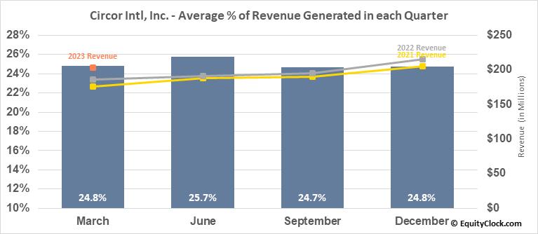 Circor Intl, Inc. (NYSE:CIR) Revenue Seasonality