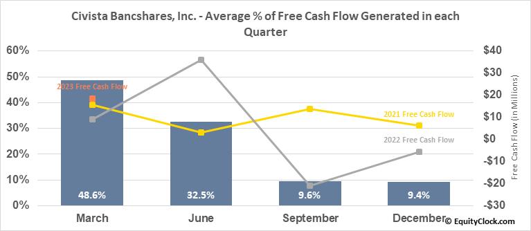 Civista Bancshares, Inc. (NASD:CIVB) Free Cash Flow Seasonality