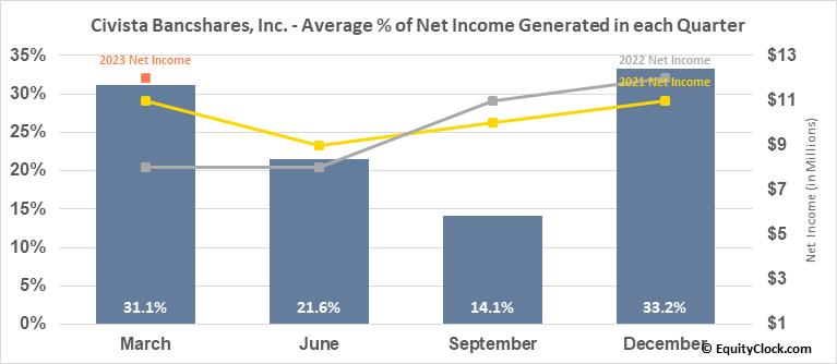 Civista Bancshares, Inc. (NASD:CIVB) Net Income Seasonality