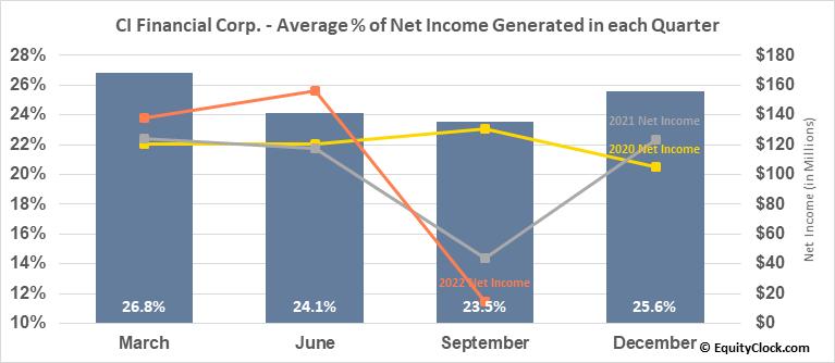 CI Financial Corp. (TSE:CIX.TO) Net Income Seasonality