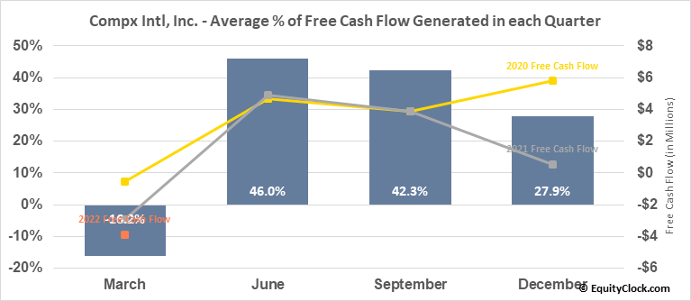 Compx Intl, Inc. (AMEX:CIX) Free Cash Flow Seasonality