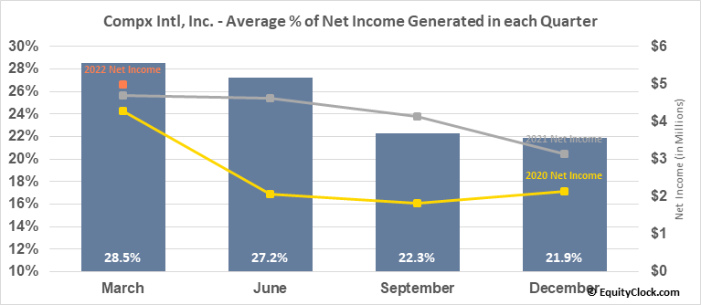 Compx Intl, Inc. (AMEX:CIX) Net Income Seasonality