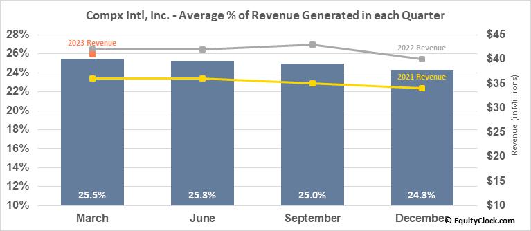 Compx Intl, Inc. (AMEX:CIX) Revenue Seasonality