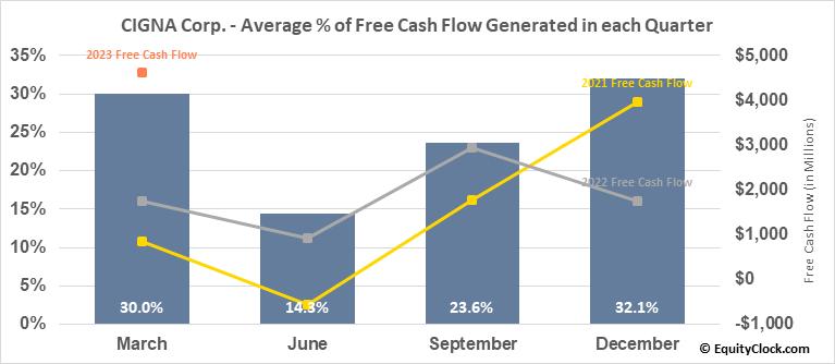 CIGNA Corp. (NYSE:CI) Free Cash Flow Seasonality