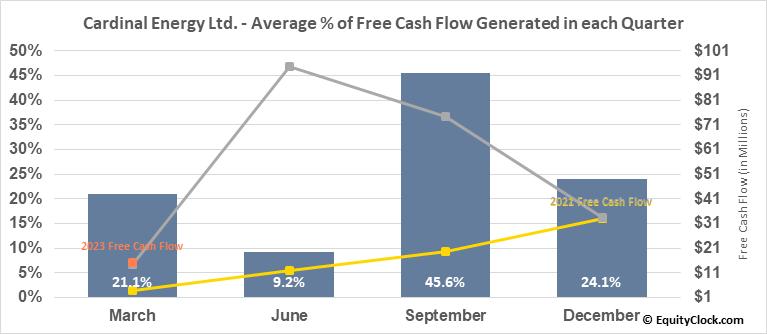 Cardinal Energy Ltd. (TSE:CJ.TO) Free Cash Flow Seasonality